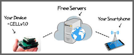SparqEE CELL servers